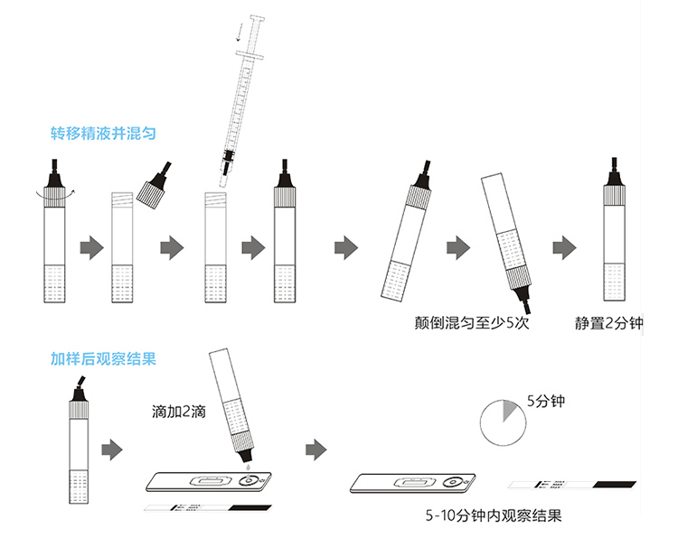 大卫人精子SP10蛋白检测试剂(胶体金法)1人份0453